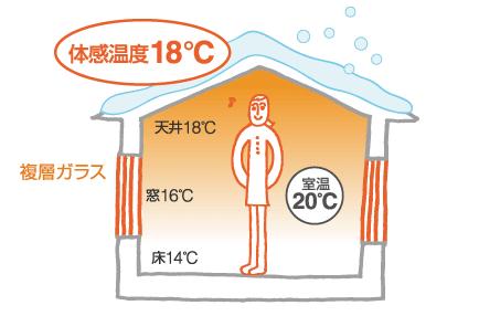 体感温度18℃