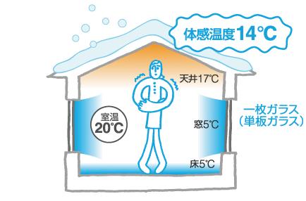 体感温度14℃